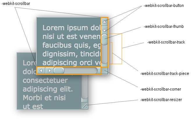 Screenshot showing where each of the pseudo-elements fit within a scrollbar.