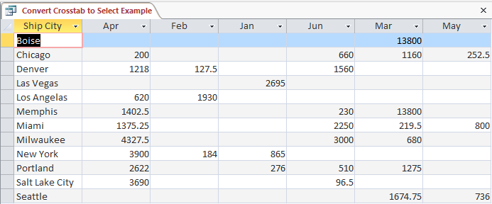 Screenshot of crosstab query results.