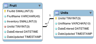 MySQL Foreign Key schema diagram