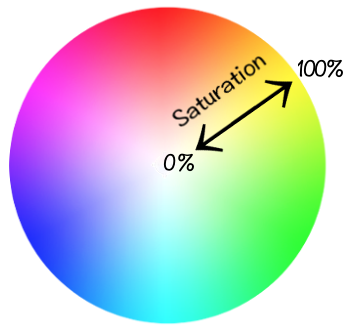 Adjust The Saturation Color Circle