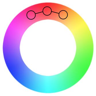 Color wheel showing how an analogous color scheme fits into the color wheel
