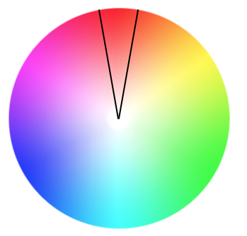 Color wheel showing how a monochromatic color scheme fits into the color wheel