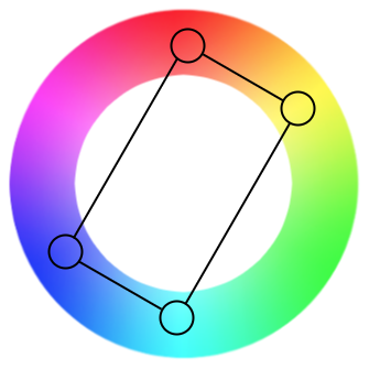 Color Wheel Showing A Sample Tetradic Color Scheme