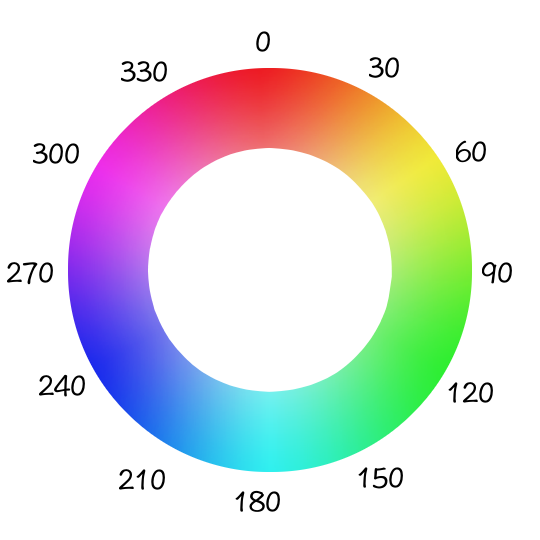 CSS hue-rotate() Function