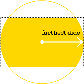 Diagram of a circle with the farthest-side setting in relation to its rectangle box.