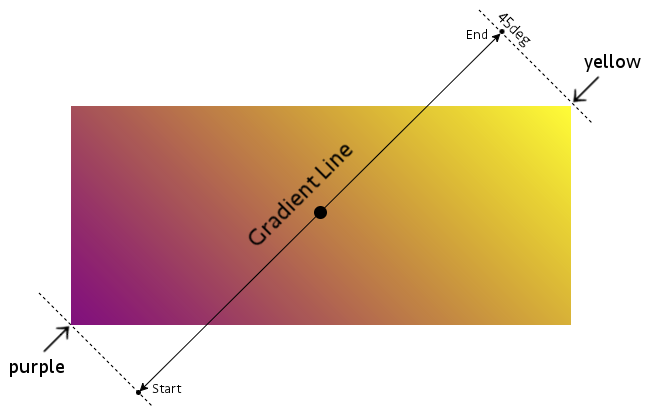 Diagram of a linear gradient