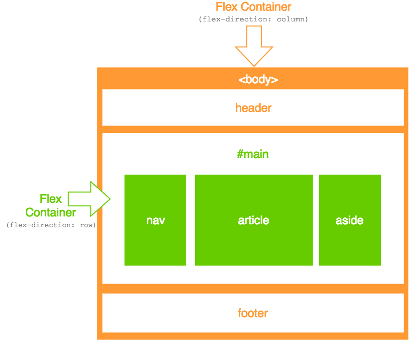 Nested Flex Containers with Flexbox